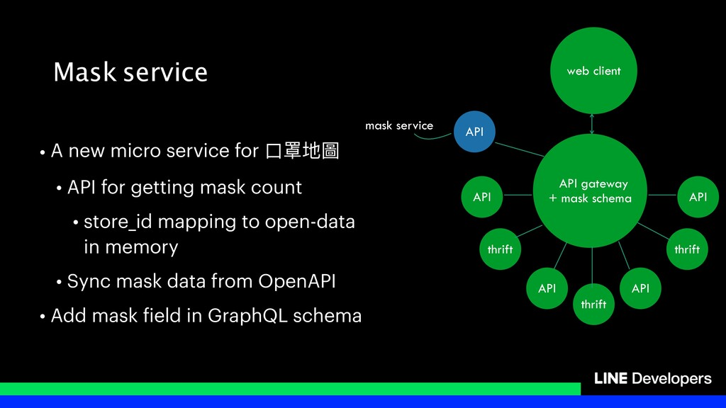 Mask service • A new micro service for ⼝口罩地圖 • ...