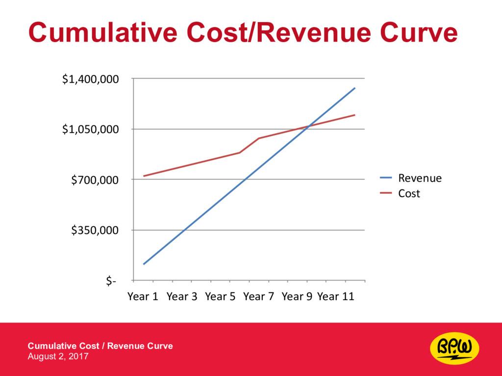 Cumulative Cost/Revenue Curve Cumulative Cost /...