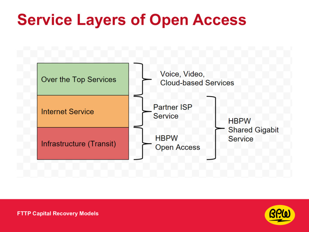 Service Layers of Open Access FTTP Capital Reco...
