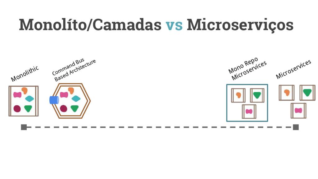 Monolíto/Camadas vs Microserviços Monolithic Mi...