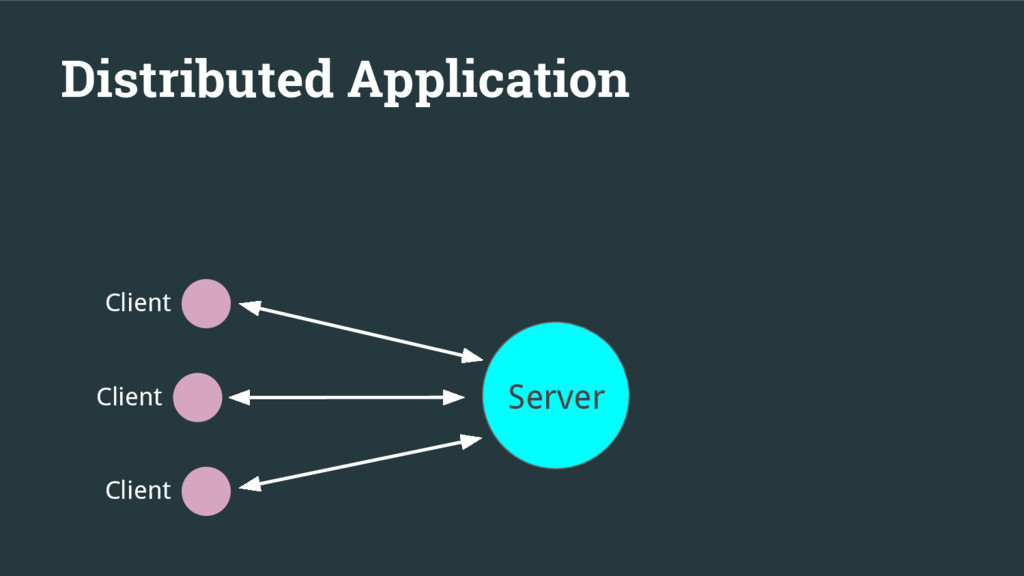 Distributed Application Server Client Client Cl...