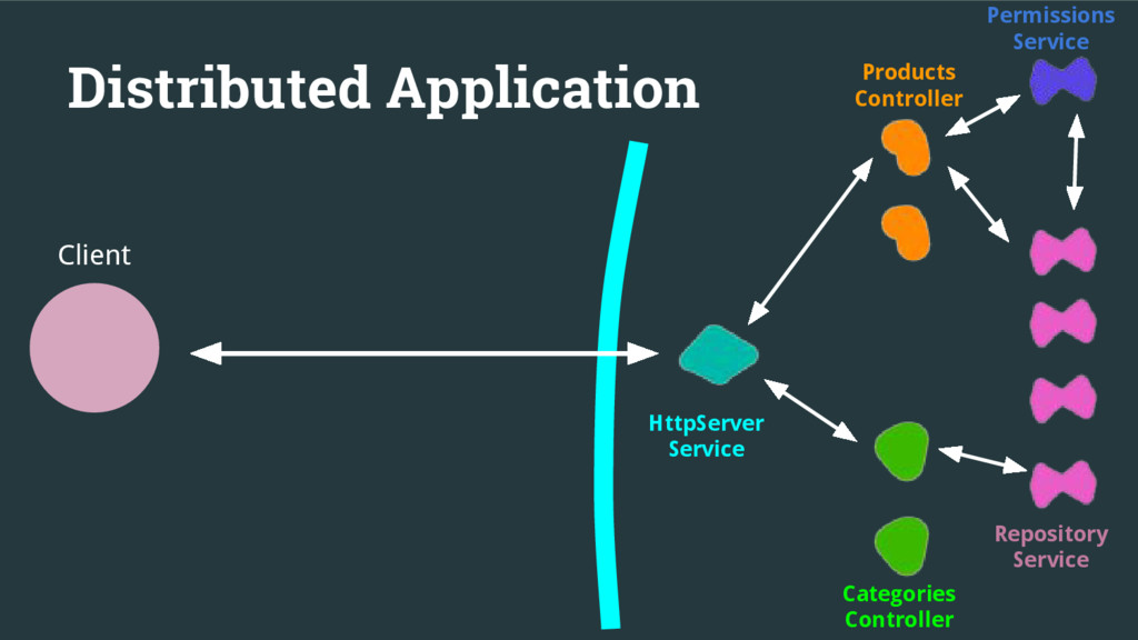 Distributed Application Client HttpServer Servi...