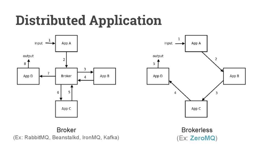 Distributed Application Broker (Ex: RabbitMQ, B...