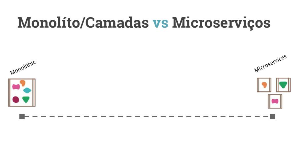 Monolíto/Camadas vs Microserviços Microservices...
