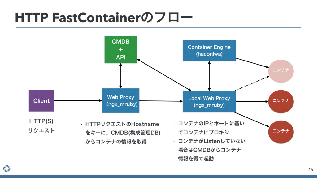 HTTP FastContainerͷϑϩʔ 15 8FC1SPYZ ʢOHY@NSVCZ...