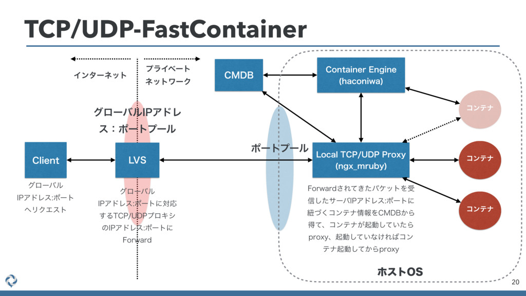 TCP/UDP-FastContainer 20 $.%# -PDBM5$16%11SP...