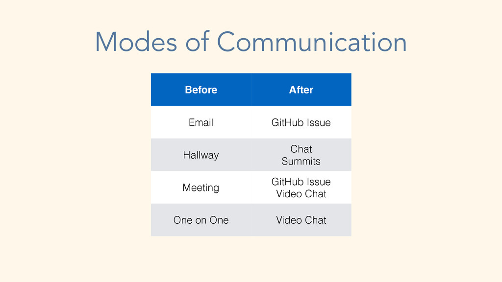 Modes of Communication Before After Email GitHu...