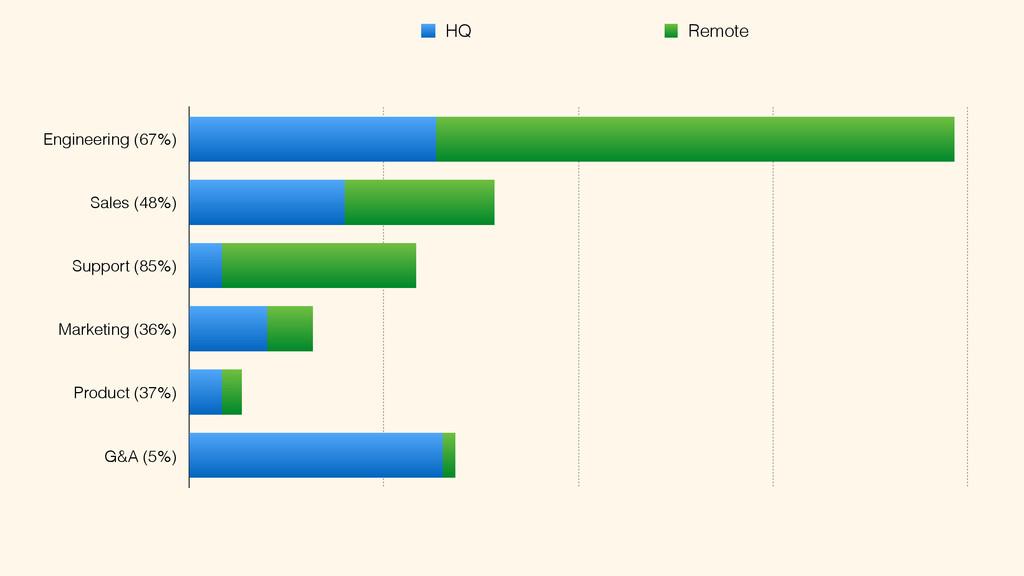 Engineering (67%) Sales (48%) Support (85%) Mar...