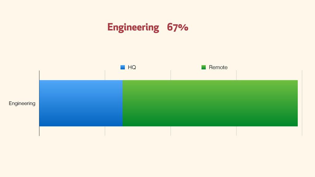 Engineering 67% Engineering HQ Remote