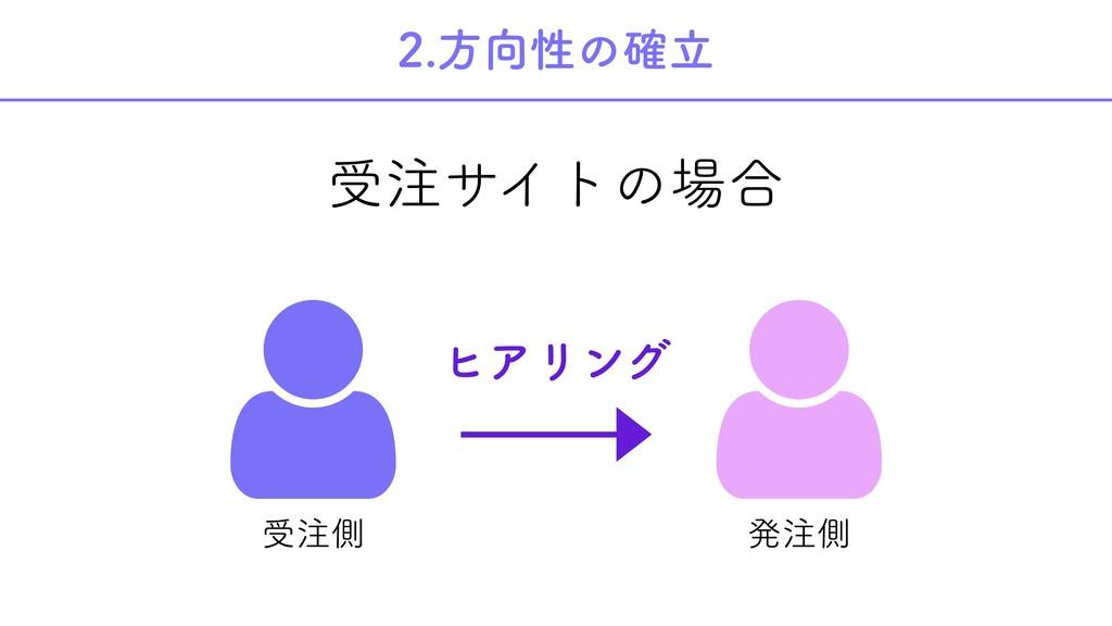 2.方向性の確立 受注サイトの場合   受注側 発注側 ヒアリング