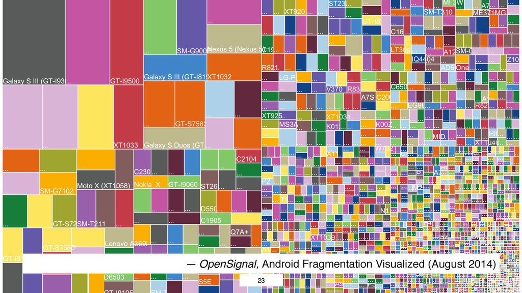 23 — OpenSignal, Android Fragmentation Visualiz...