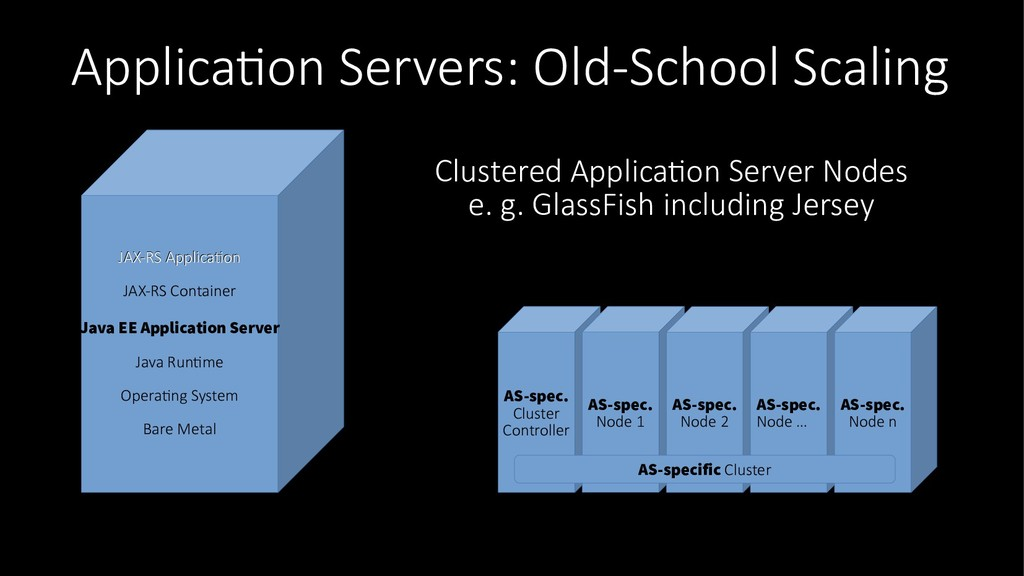 Application Servers: Old-School Scaling AS-spec...