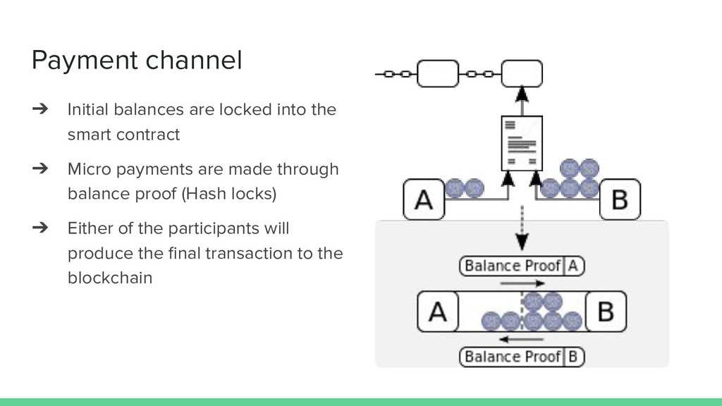 Payment channel ➔ Initial balances are locked i...