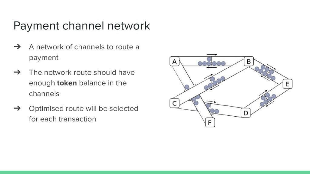 Payment channel network ➔ A network of channels...