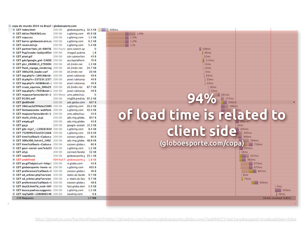 94% of load time is related to client side (glo...