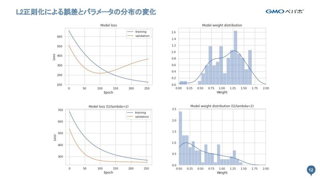 12 L2正則化による誤差とパラメータの分布の変化 12