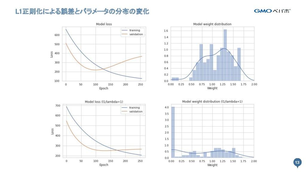13 L1正則化による誤差とパラメータの分布の変化 13