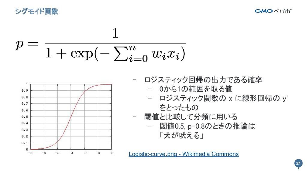 21 シグモイド関数 21 - ロジスティック回帰の出力である確率 - 0から1の範囲を取る...