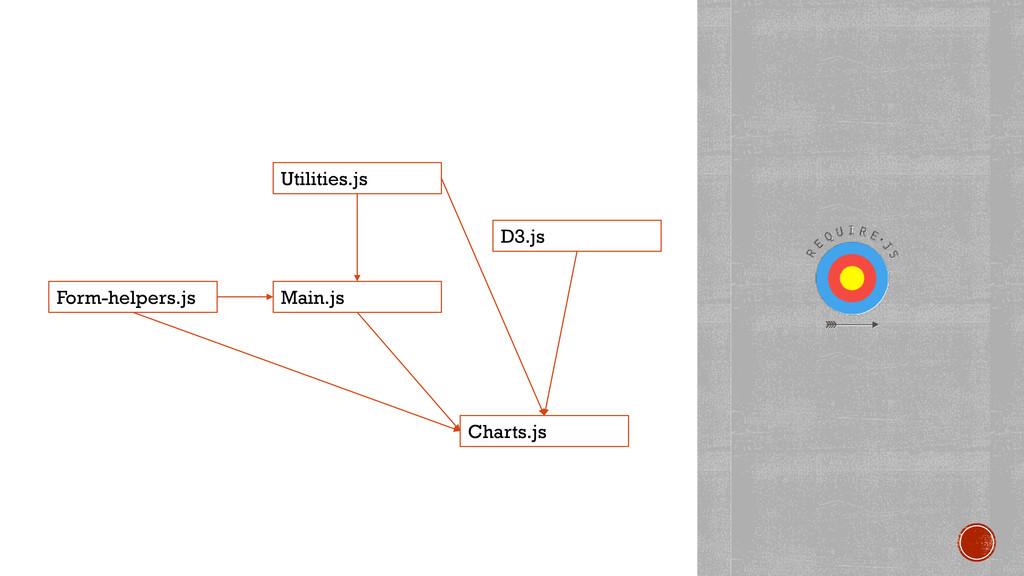 Form-helpers.js Main.js Charts.js Utilities.js ...