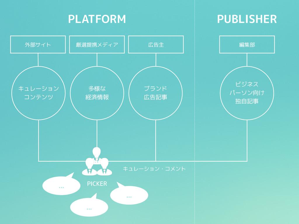 PLATFORM PUBLISHER キュレーション コンテンツ 多様な 経済情報 ビジネス ...