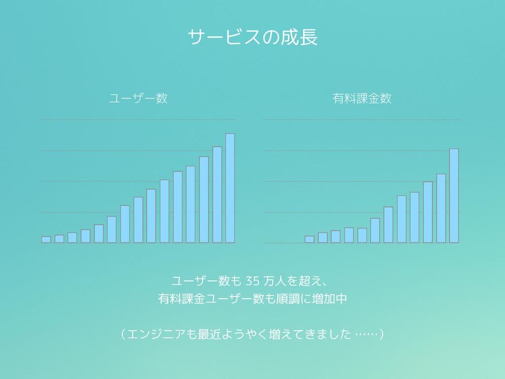 サービスの成長 ユーザー数 有料課金数 ユーザー数も 35 万人を超え、 有料課金ユーザー数も...