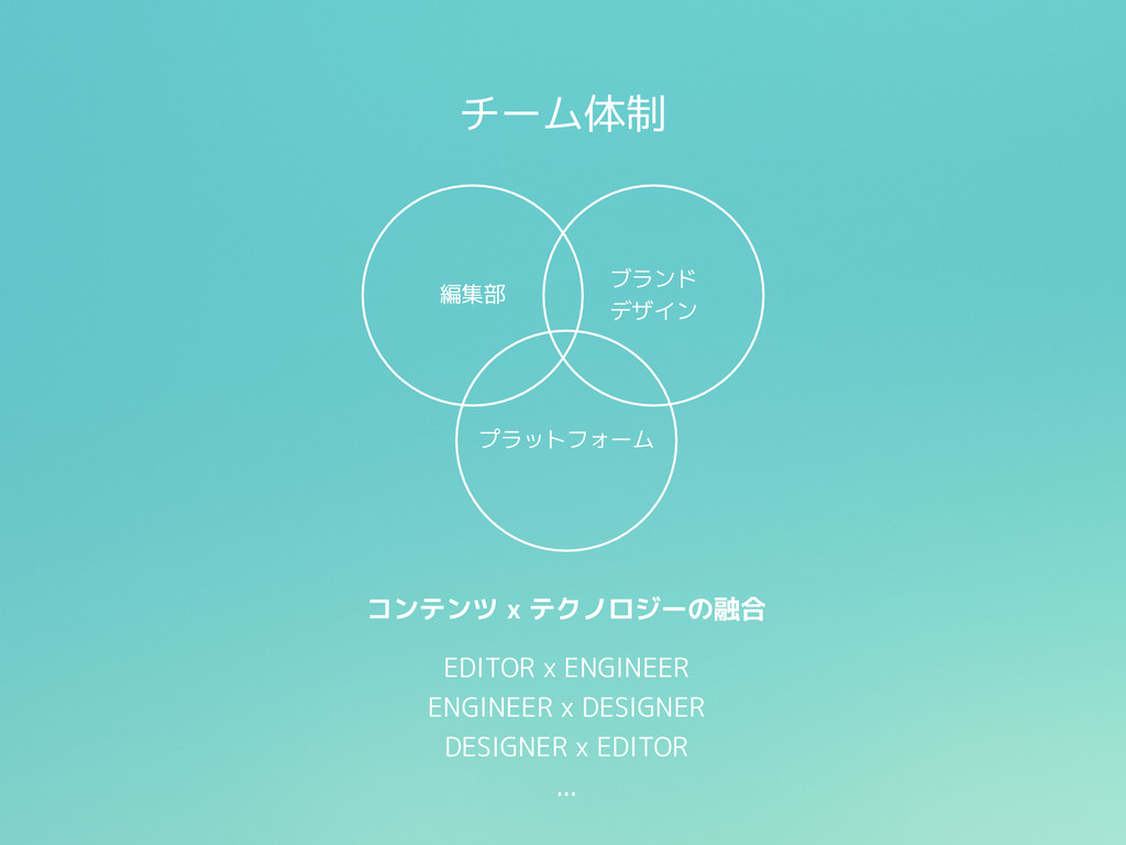 チーム体制 プラットフォーム コンテンツ x テクノロジーの融合 EDITOR x ENGIN...