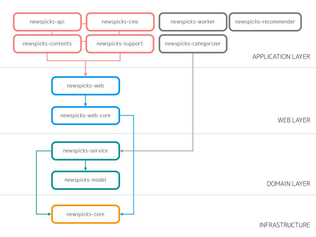 newspicks-categorizer newspicks-model newspicks...