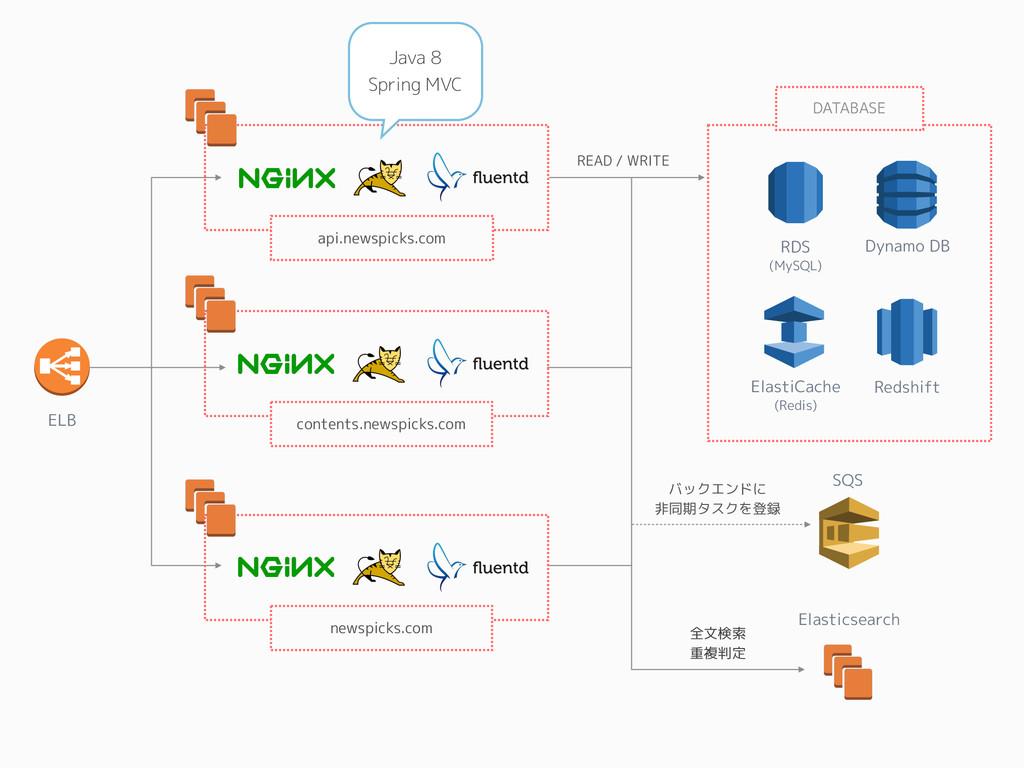 ELB SQS Elasticsearch RDS (MySQL) ElastiCache (...
