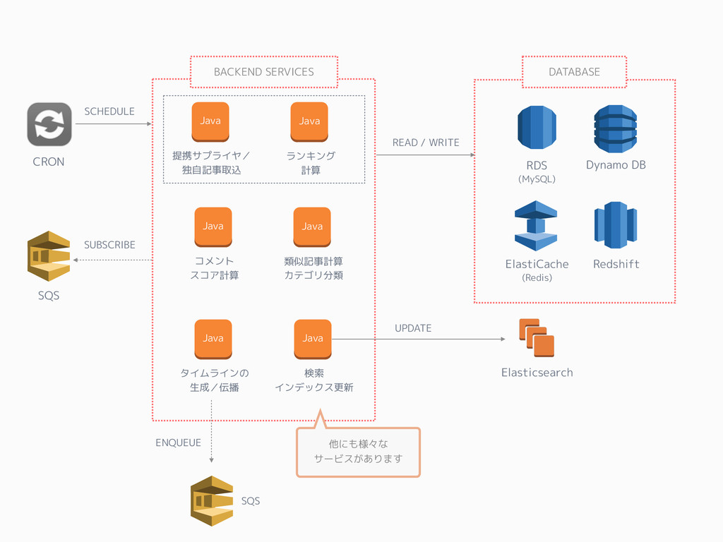 SQS Elasticsearch RDS (MySQL) ElastiCache (Redi...