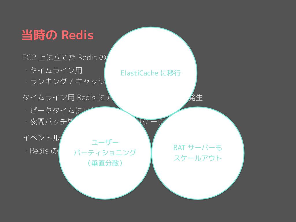 当時の Redis EC2 上に立てた Redis のインスタンスが 2 台 ・タイムライン用...