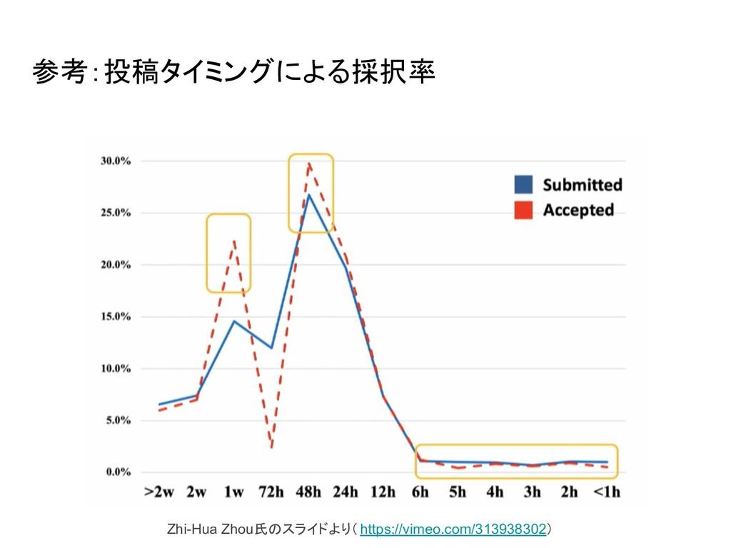参考:投稿タイミングによる採択率 Zhi-Hua Zhou氏 スライドより(https://v...