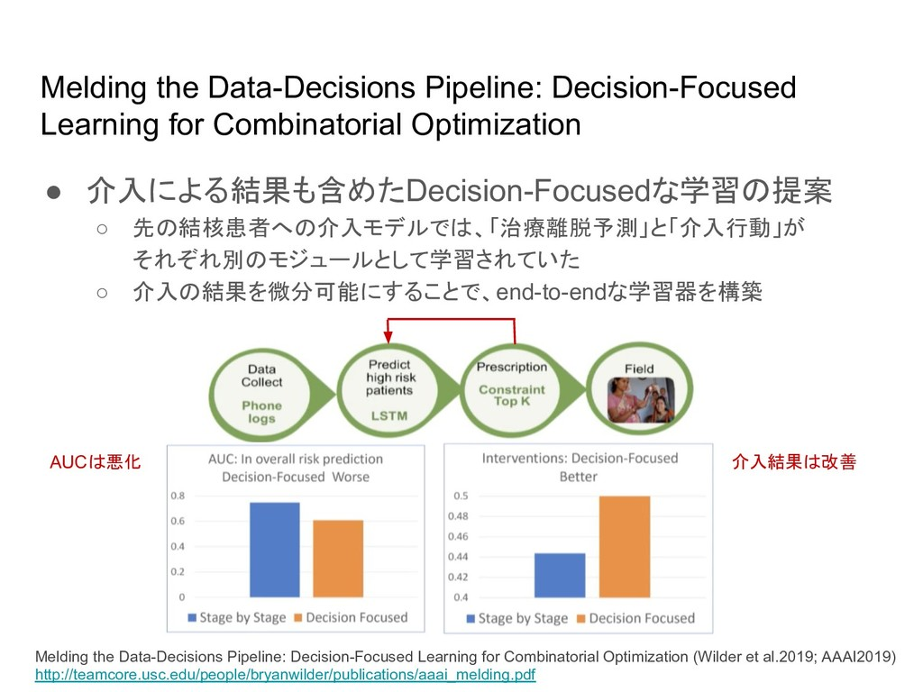 Melding the Data-Decisions Pipeline: Decision-F...