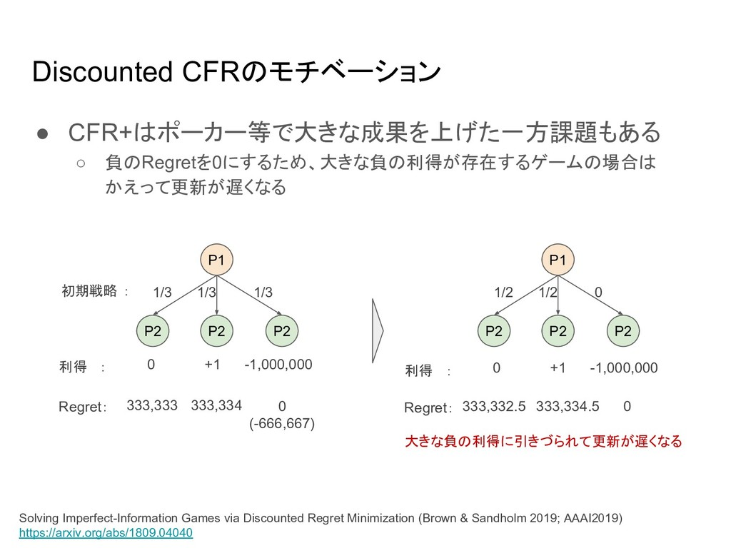 Discounted CFR モチベーション ● CFR+ ポーカー等で大きな成果を上げた一方...