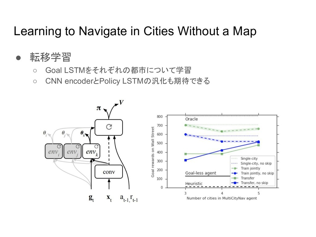 Learning to Navigate in Cities Without a Map ● ...