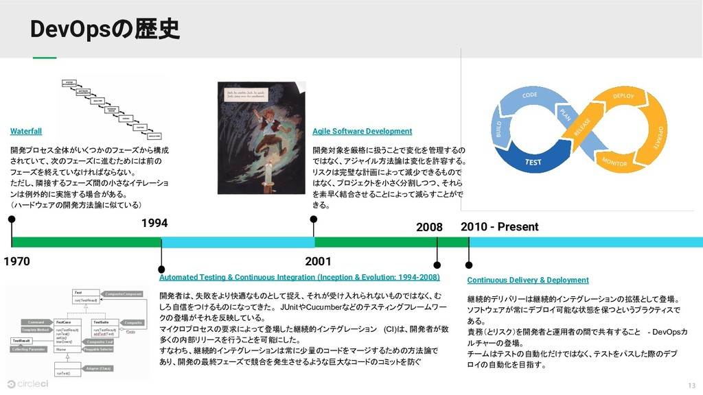 13 DevOpsの歴史 2001 Agile Software Development 開発...