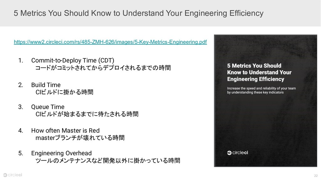 22 5 Metrics You Should Know to Understand Your...