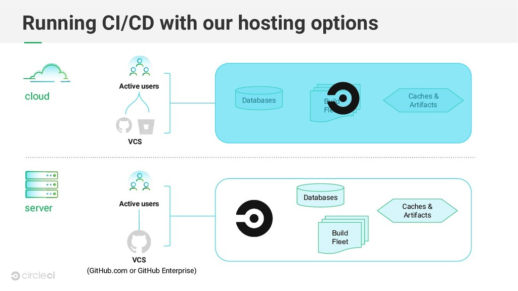 Running CI/CD with our hosting options cloud se...