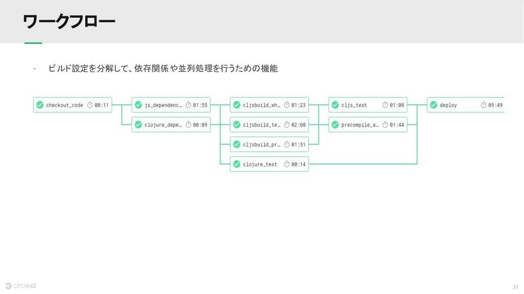31 ワークフロー - ビルド設定を分解して、依存関係や並列処理を行うための機能