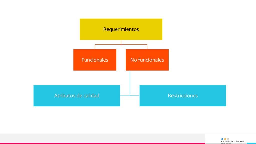 Requerimientos Funcionales No funcionales Restr...