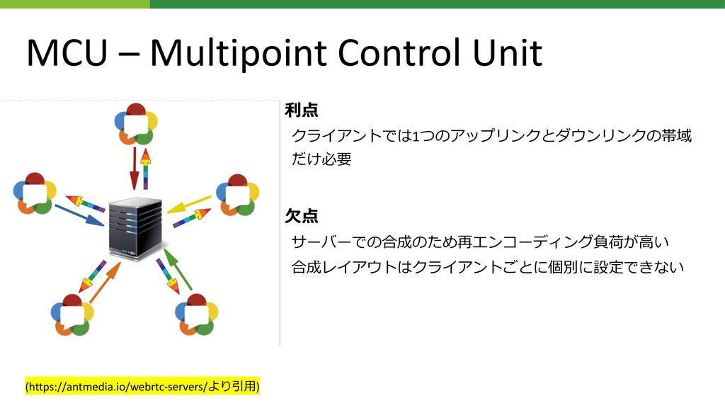 "MCU – Multipoint Control Unit •  ""% 1 ..."
