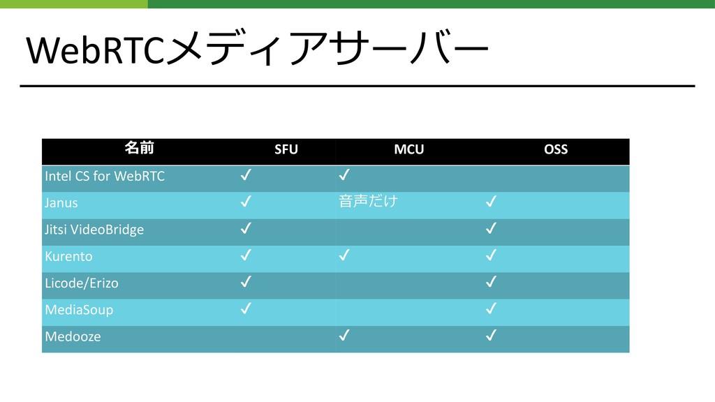 WebRTC   SFU MCU OSS Intel CS for WebR...