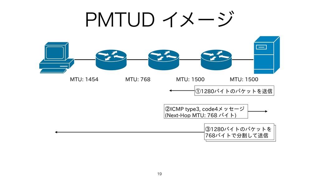1.56%Πϝʔδ 19 MTU: 1454 MTU: 768 MTU: 1500 MTU:...