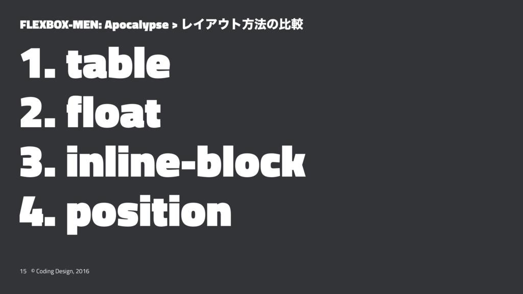 FLEXBOX-MEN: Apocalypse > ϨΠΞτํ๏ͷൺֱ 1. table 2...