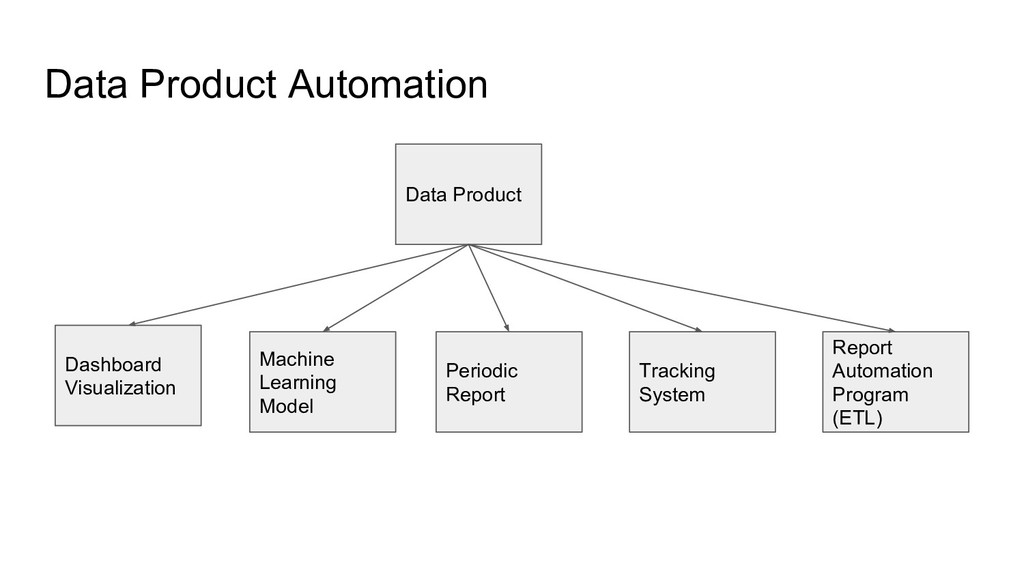 Data Product Automation Data Product Periodic R...