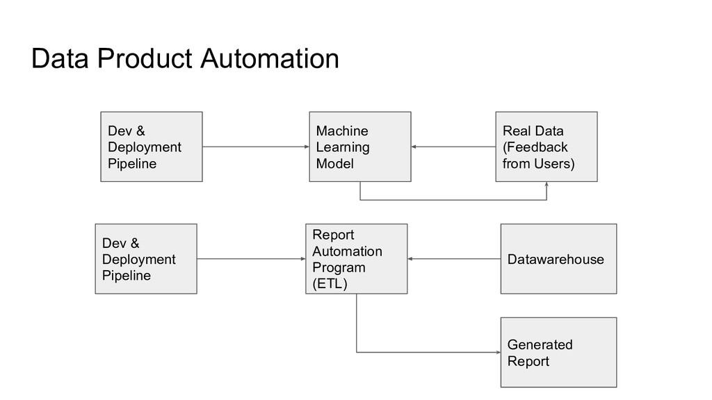 Data Product Automation Machine Learning Model ...