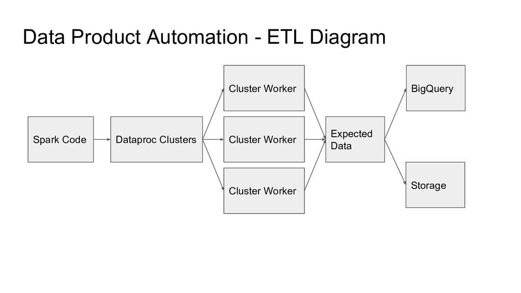 Data Product Automation - ETL Diagram Spark Cod...