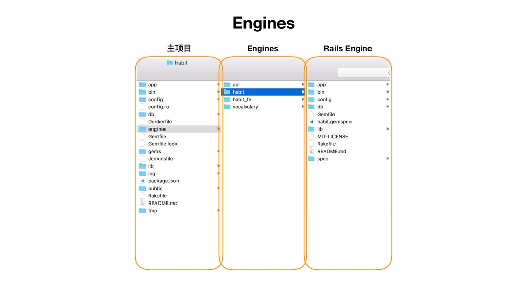 Engines 主项⽬目 Engines Rails Engine