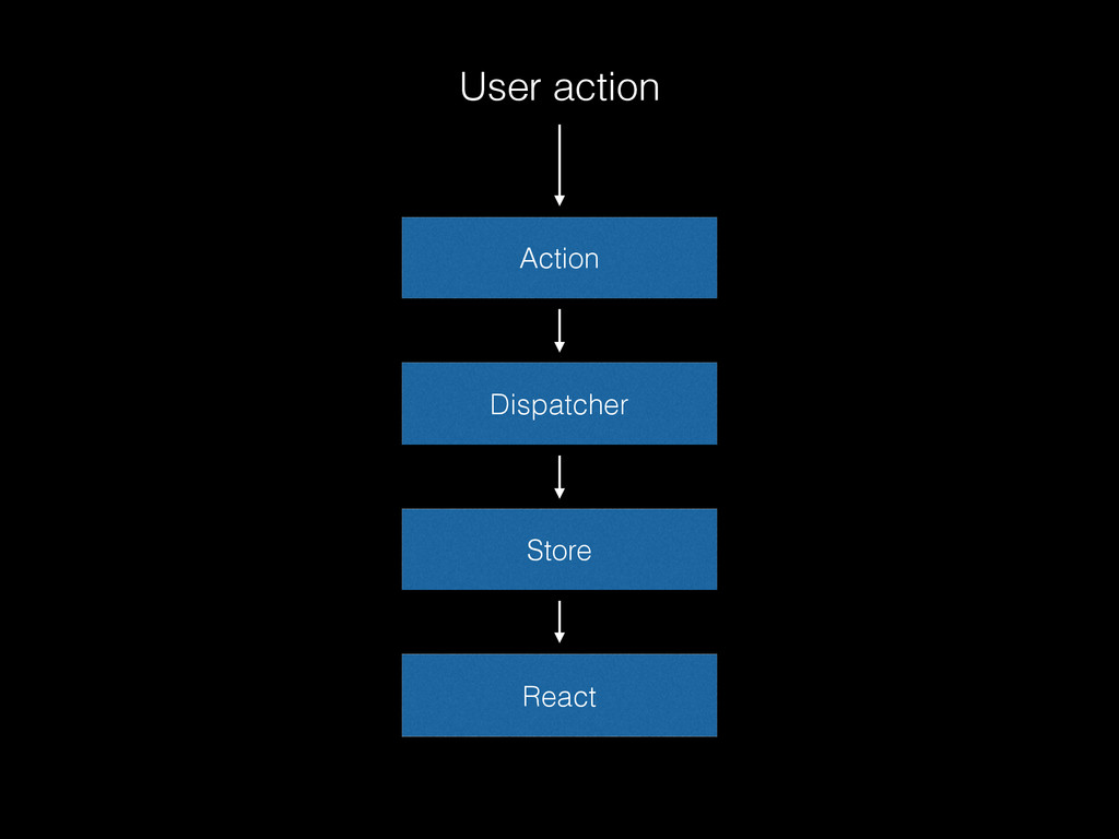 Dispatcher Action Store React User action