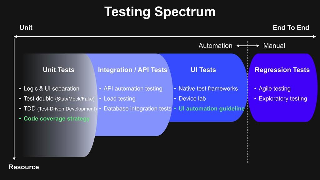 Testing Spectrum Integration / API Tests UI Tes...