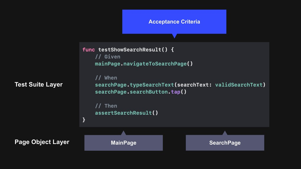 Test Suite Layer Page Object Layer SearchPage M...
